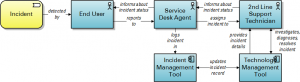 New IT service management tool architecture