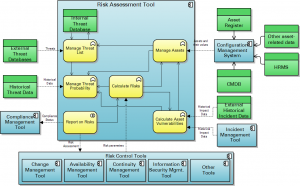 Risk Assessment Tool Architecture