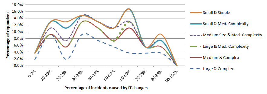 Fig. 1: Changes as cause of incidents, by organization size and complexity