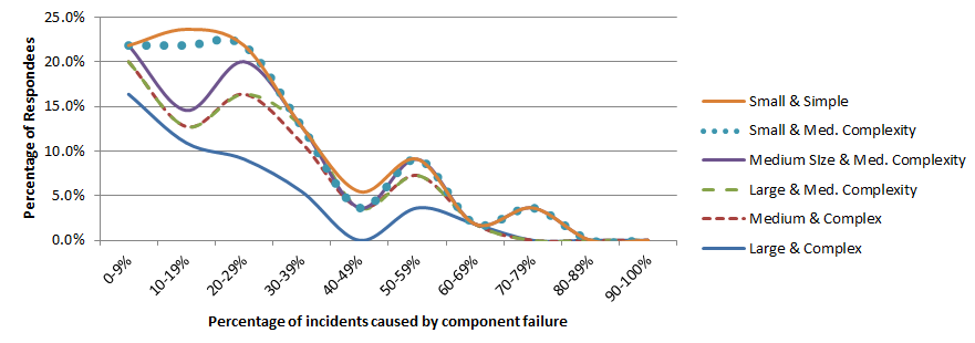 Fig.2: Component failure as cause of incidents, by organization size and complexity