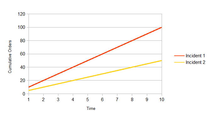 Fig. 2: Comparison of cumulative impact of two incidents.