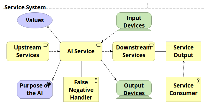 AI component of service system