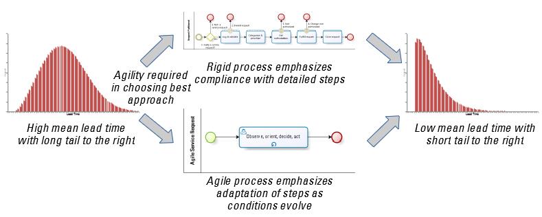 Agile vs rigid service improvement