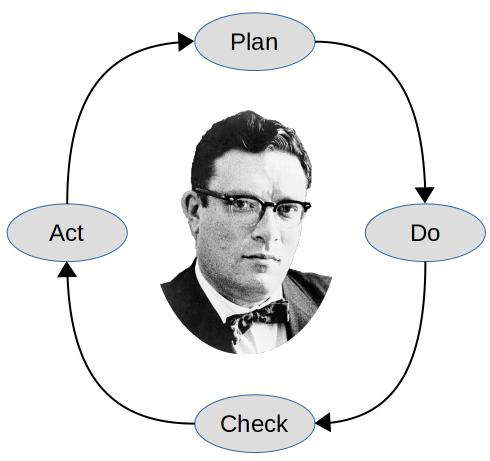 Asimov and PDCA