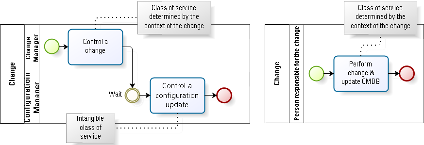 Treating CMDB update as an intangible class of service