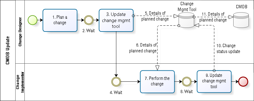 CMDB update based on change planned in a change mgmt tool. Still not very lean configuration management.
