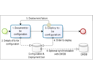 Lean configuration management: a conundrum