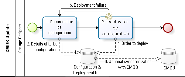 The conundrum of lean configuration management