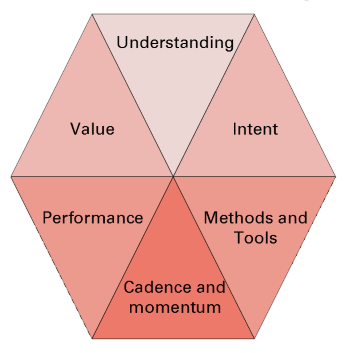 Continual Improvement Maturity Model
