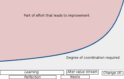 Coordination levels of improvement types