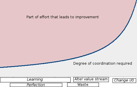 Coordination levels of improvement types