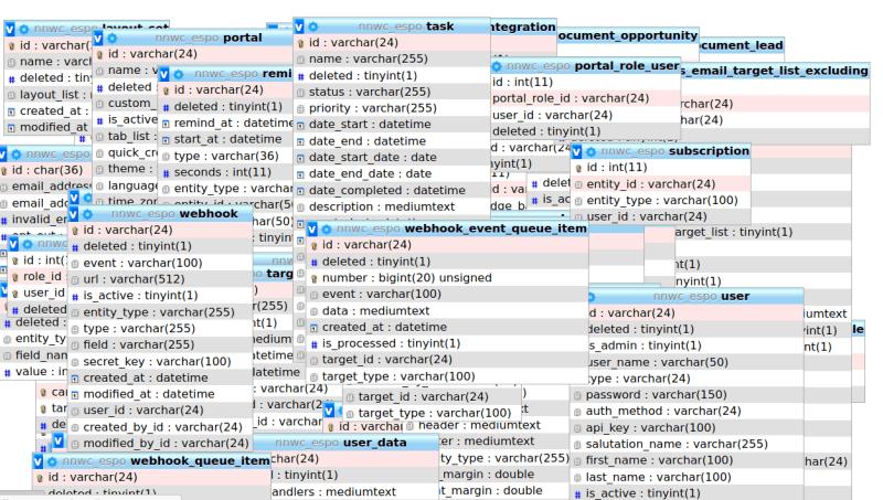ERD generated by phpmyadmin