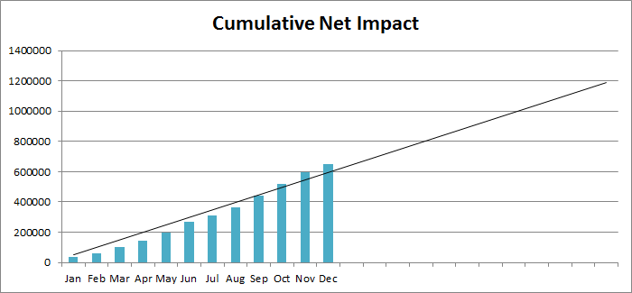 Fig. 2: Cumulative net impact extrapolated over one year, for problem management metrics