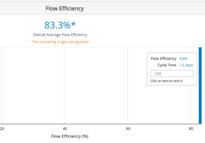 Flow efficiency metric
