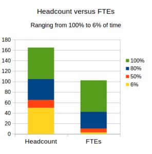 headcount versus FTEs