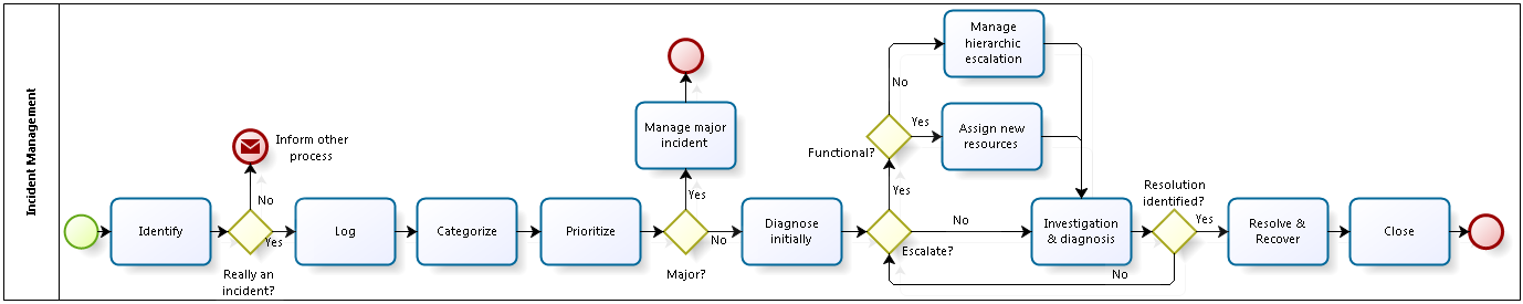 Fig. 4: Incident management according to a common framework