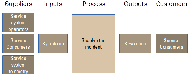 Fig. 3: A SIPOC diagram for a lean incident management process.