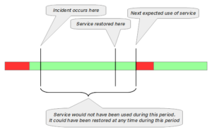 The Goal of Incident Management