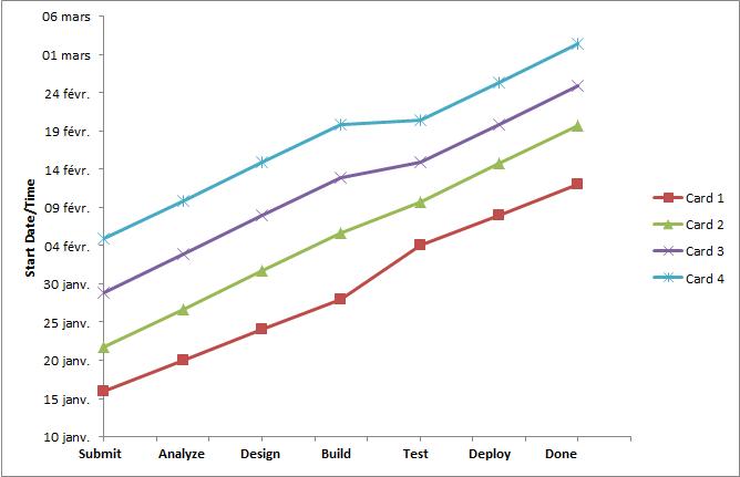 Marey Chart evolution of slope