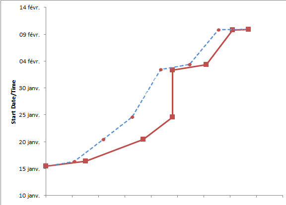 A comparison of a Marey depiction of an instance of a value stream (solid line) with a plot that is not adjusted for cumulative touch time (dashed line)
