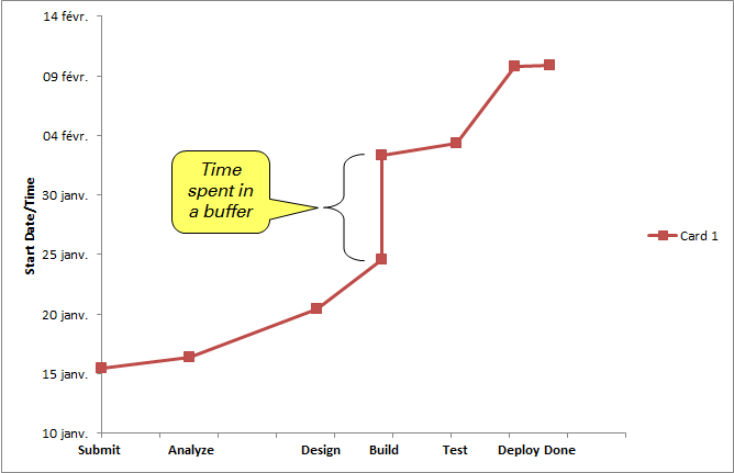 Buffer time in a Marey chart may be shown as a vertical line segment.