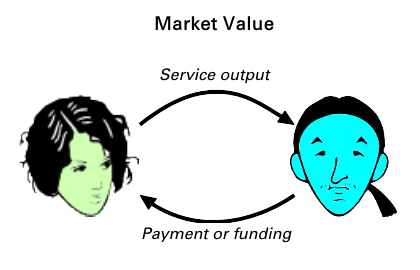 Market value aspect of service value