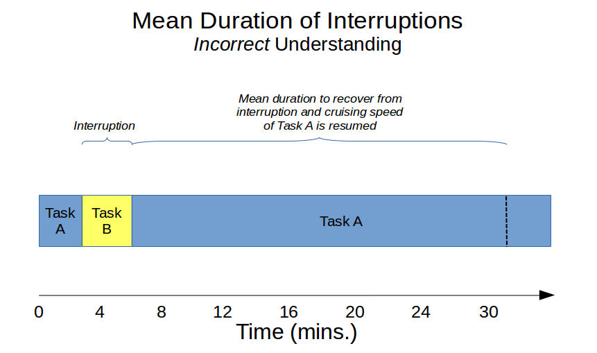 Mean Duration of Interruptions - Incorrect understanding