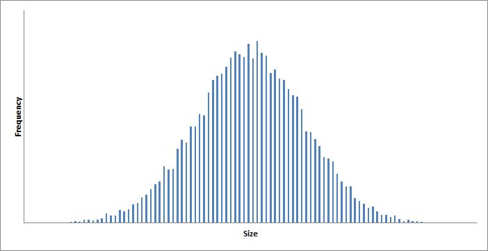 A normal distribution of size of the output of a manufacturing process.
