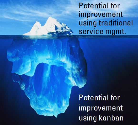 Potential for improvement using kanban vs. potential using traditional service management