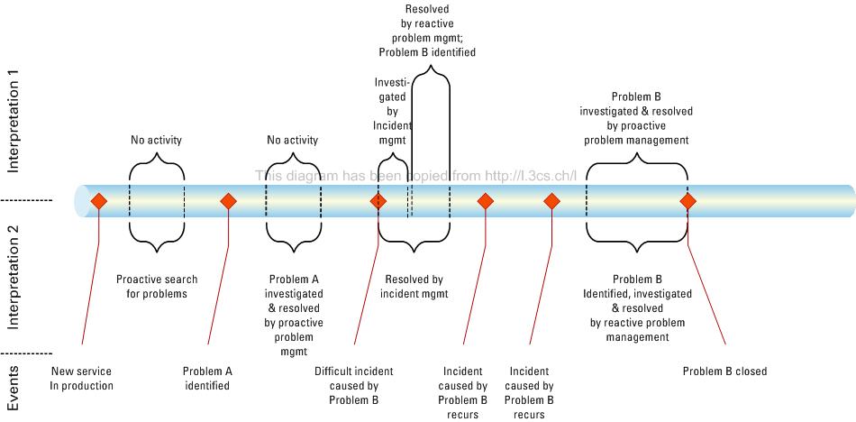 Problem management timeline