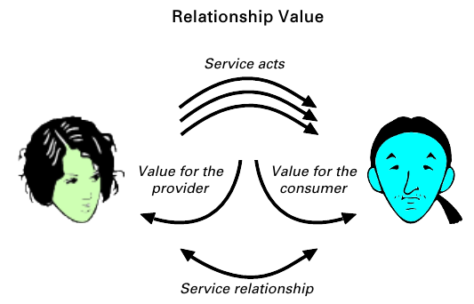 Relationship value aspect of service value