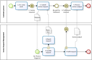 A lean service request process