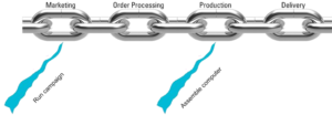 On value streams, chains and life cycles