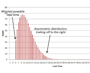 Service processes versus manufacturing processes