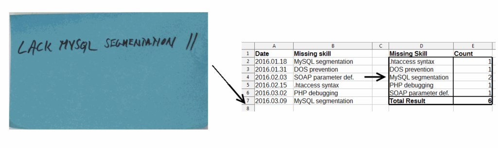 Fig. 4: Missing skill data on kanban cards is periodically aggregated, to prepare steps to improve resource liquidity.