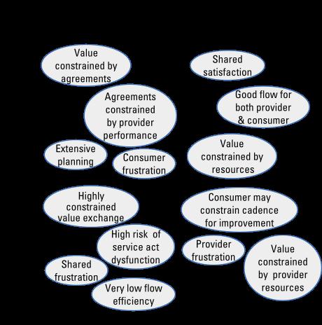 agile provider vs agile consumer - a manifesto for agile service management