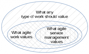 Agile service management as a subset of agile work, a subset of work in general