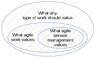 Manifesto for Service Management Agility—Summary