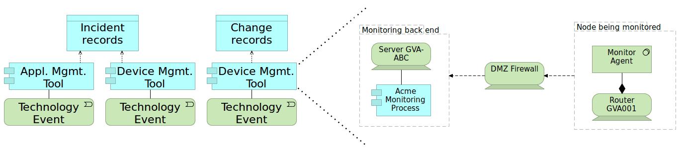 architecture diagram and configuration diagram