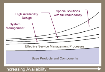 availability building blocks