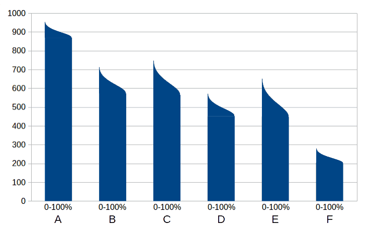 bar chart with certainty level