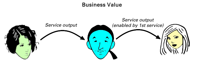 Business value aspect of service value