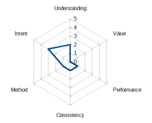 Displaying continuous improvement maturity using a radar chart