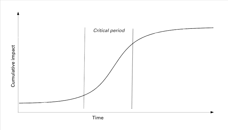 Fig. 4: Standard profile cost of delay for problem management metrics