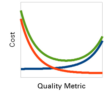 cost vs. quality