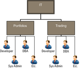 Fig. 3: An illustration of teams within a business domain structure, where each team contains persons each with a different function.