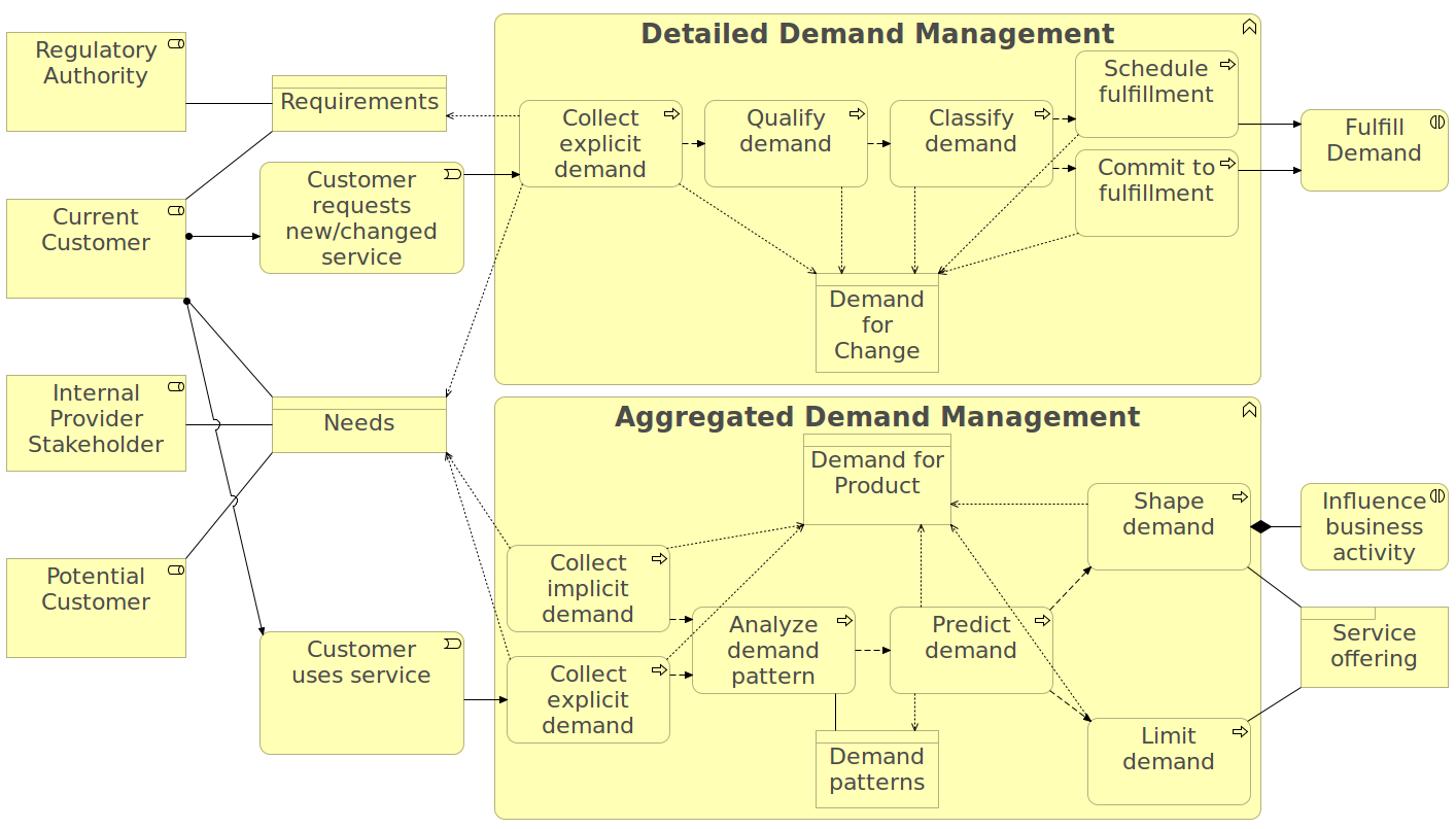 demand management architecture