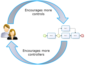 Fig. 1: The more you have people to manage and control a process, the more complex it becomes. The more complex the process, the more you think you need people to manage and control it.