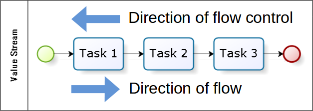 direction of control pull