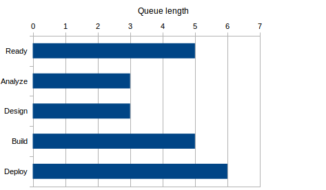 queue length report for deterministic management